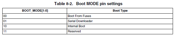 i.MXRT_Boot_BOOT_MODE_pins_setting.PNG