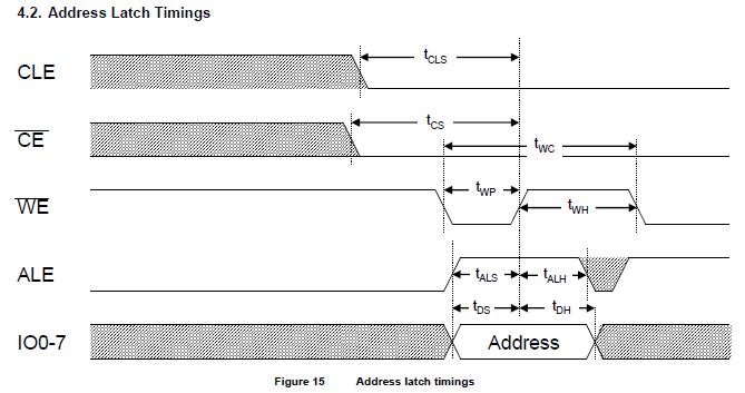 onfi_address_latch_cycle.PNG