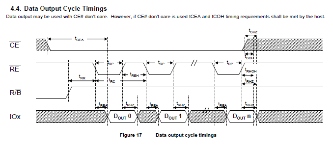onfi_data_output_cycle.PNG